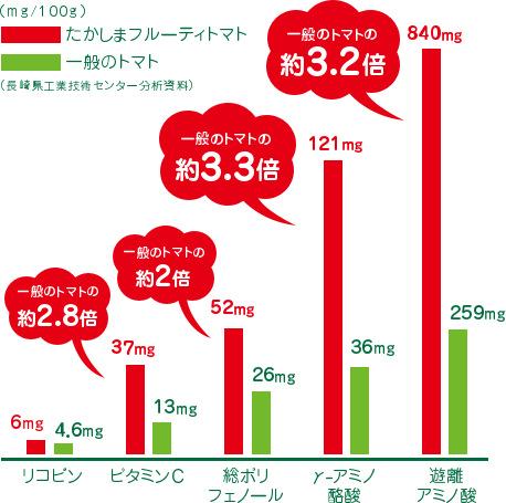 一般のトマトとの栄養成分の比較